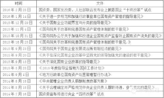 表2 国企改革相关政策一览 资料来源:国泰君安证券研究,新浪网