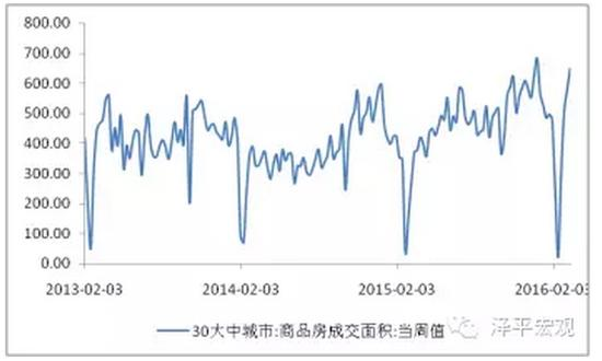 图2 商品房销售放量 数据来源:WIND,国泰君安证券研究