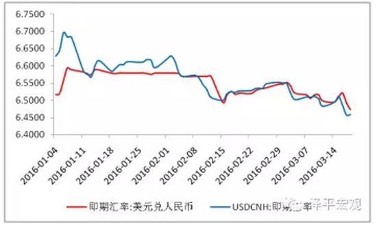 图4 人民币汇率上涨 数据来源:WIND,国泰君安证券研究院