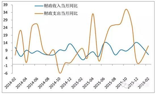 图1 1-2月 财政收支增速数据 数据来源:WIND,国泰君安证券研究