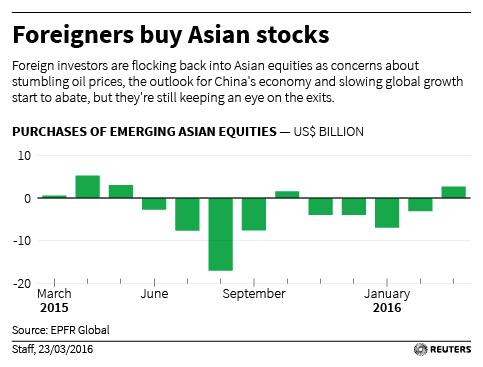 亚股的外资采办状况图表