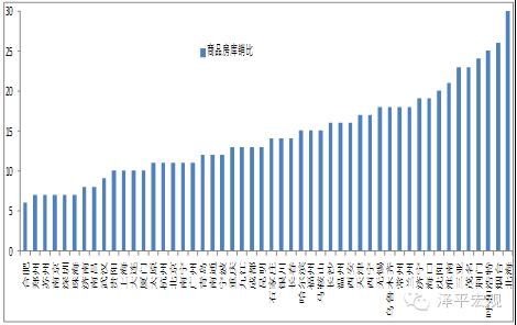 图5 商品房库销比:预测房价的可靠性指标
