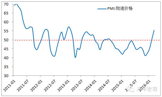图14 PMI购进价格 资料来源:WIND,国泰君安证券研究