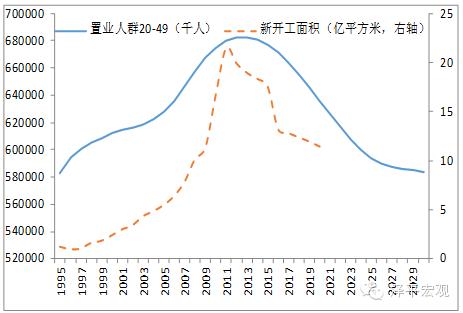 图7 2014年中国置业人群达到峰值