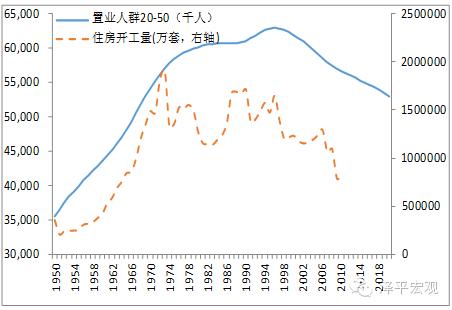 图8 1991年前后日本置业人群达到峰值 资料来源:WIND,国泰君安证券研究