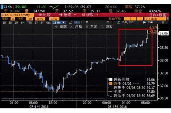 俄罗斯称冻产外还有妙招_油价强势上涨逾5%