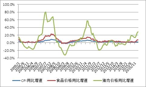 图1  CPI、食品与猪肉价格之间的关系
