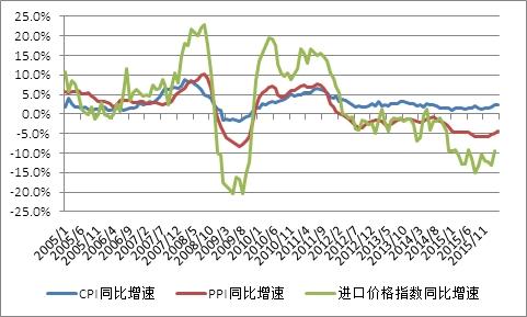 图2  CPI、PPI与进口成本指数之间的关系