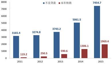 图3: 五大年夜国有贸易银行不良存款和每年核销量增长明显