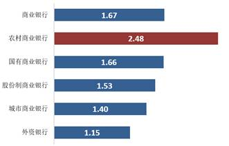 图8:农商行不良存款率欧远高于其他商行