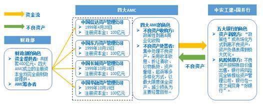 图6:四大年夜资产管理公司的运作流程