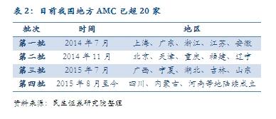 表2:今朝我国处所AMC已超20家
