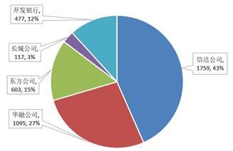 图4:上一轮债转股中债务人构成 图5:上一轮债转股中债务人构成