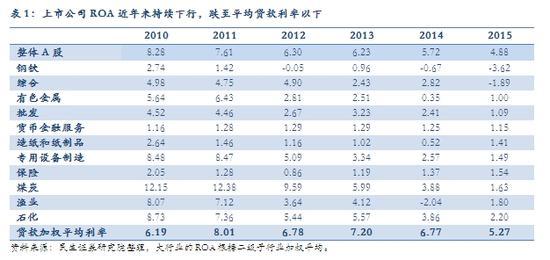表1:上市公司ROA近年来持续下行,跌至均匀存款利率以下