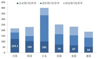 图2:我国整体杠杆率不高,但企业部分杠杆率太高
