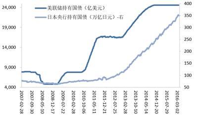 图9:美联储和日本央行在金融危机后大年夜举购买国债