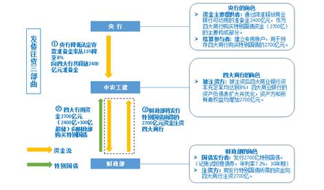 图10:央行降准释放基本泉币,支撑商行购买特别国债