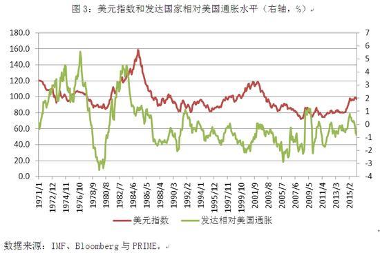 图3:美元指数和发达国家相对美国通胀水平(右轴,%)