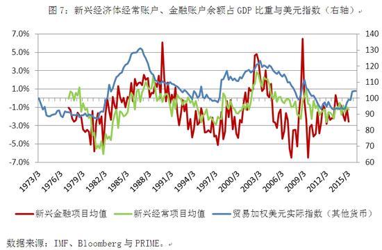 图7:新兴经济体经常账户、金融账户余额占GDP比重与美元指数(右轴)