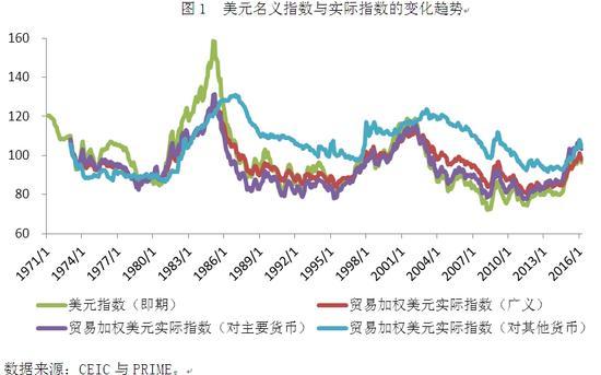 图1 美元名义指数与实际指数的变化趋势