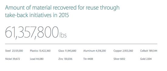 苹果一年间回收的各种材料