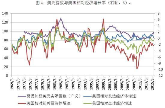 图4:美元指数与美国相对经济增长率(右轴,%)
