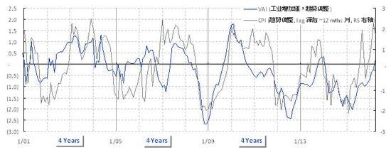 焦点图表2:增长和通胀开始逐步见顶