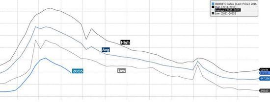 焦点图表3:螺纹一年一度的去库存已经开始;价格压力也将逐步显现