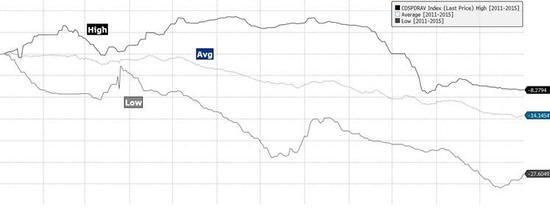 焦点图表3-2:螺纹一年一度的去库存已经开始;价格压力也将逐步显现