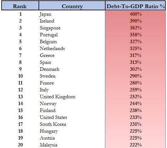 2015年底的政府债务数据,日本高居榜首