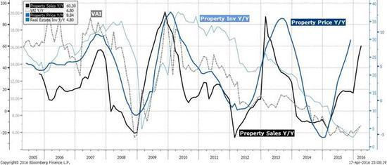 焦点图表4-2:房地产的价格、销售、投资正在逐步见顶