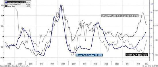 焦点图表1:中国的猪周期逐渐见顶,然而它是一个滞后的指标;螺纹也是。