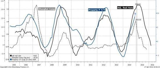 焦点图表4:房地产的价格、销售、投资正在逐步见顶