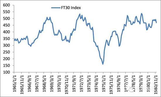 图2 英国股市几乎10年未涨