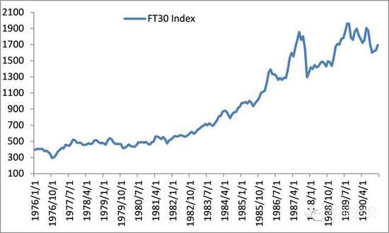 图4 八十年代英国股市走出一波大牛市