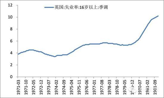 图1 英国70年代失业率不断攀升%