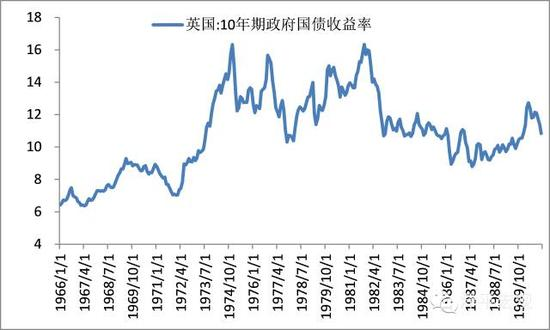 图3 10年国债收益率长期维持在10%以上