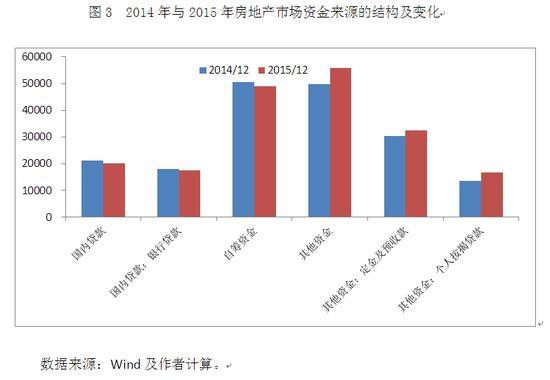 图3 2014年与2015年房地产市场资金来源的结构及变化