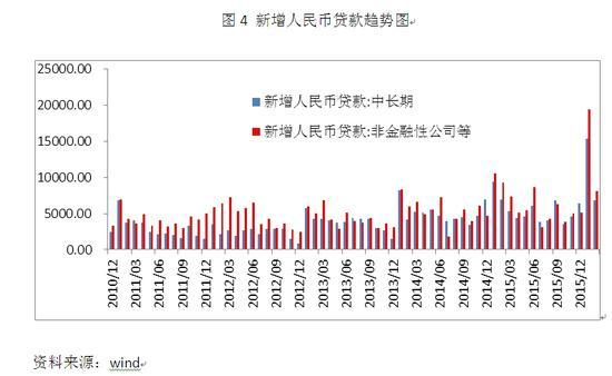 图4 新增人民币贷款趋势图