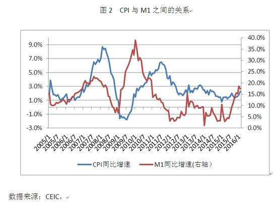 图2 CPI与M1之间的关系
