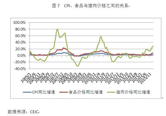 图7 CPI、食品与猪肉价格之间的关系