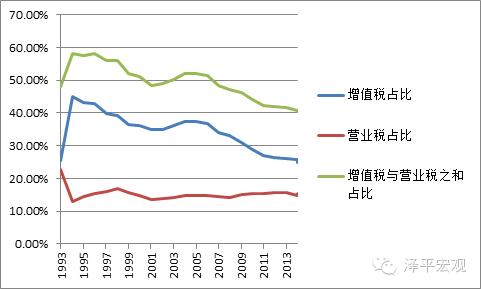 图1:1993年至今增值税、营业税占税收收入比重