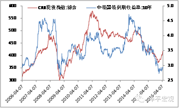 图7 CRB指数与债券收益率正相关