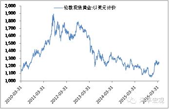 图2 近期黄金涨18%