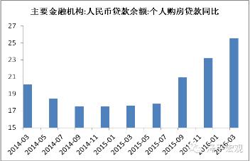 图7  2016年下半年开始,居民房贷增速显著上升,一季度达到高峰(资料来源:Wind,国泰君安证券研究)