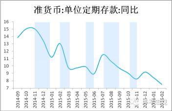 图3  每次降息后,定期存款增速均明显下降(资料来源:Wind,国泰君安证券研究)