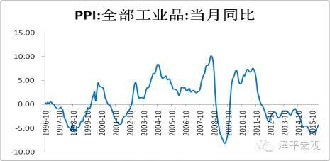 图8  1998-2000年PPI大幅反弹(资料来源:WIND,国泰君安证券研究)