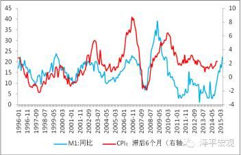 图10  M1与CPI(资料来源:WIND,国泰君安证券研究)