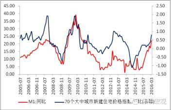 图11  M1与房价环比高度相关(资料来源:WIND,国泰君安证券研究)