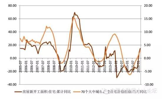 房地产(住宅)新开工面积与房价同比增速高度趋同